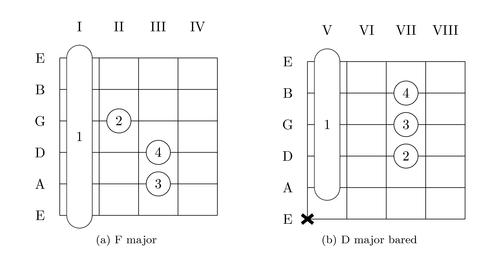 מבנה הגיטרה